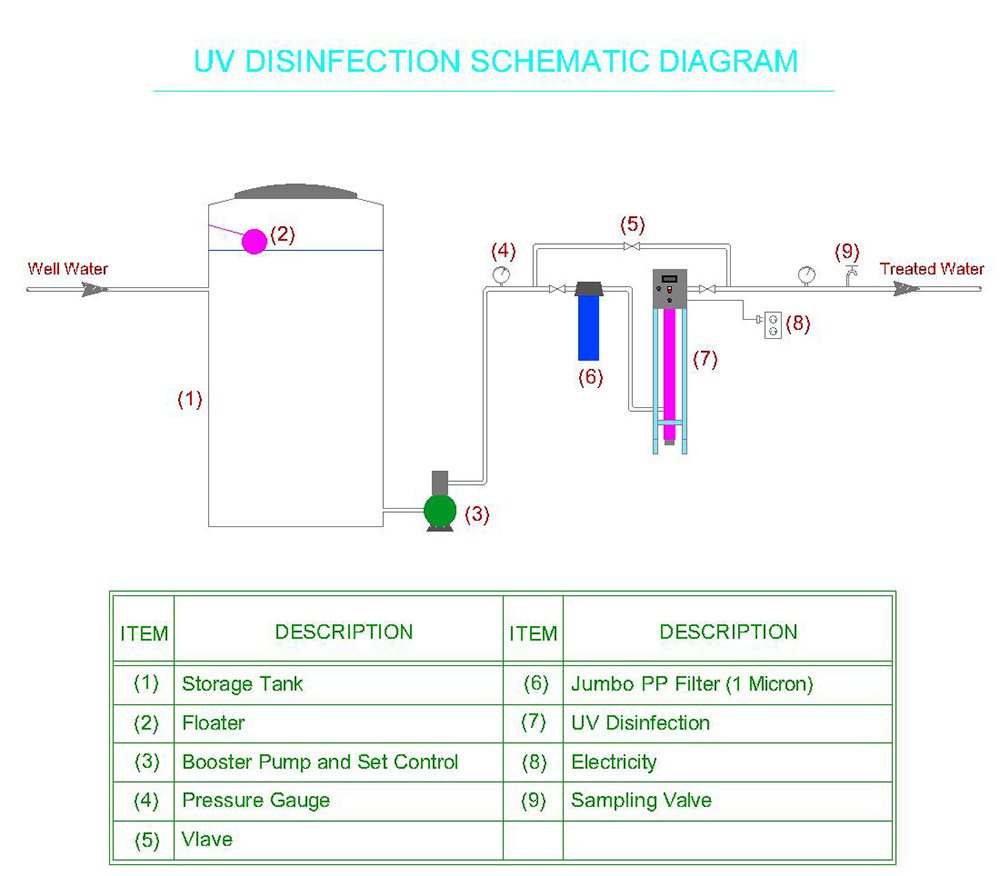 UV Disinfection Schematic Diagram