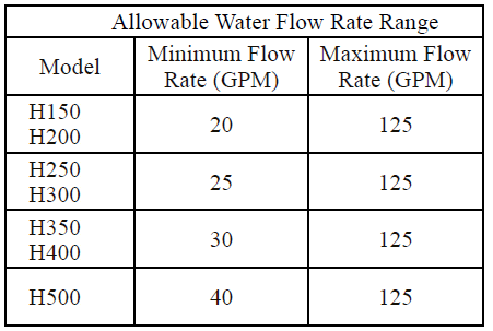 Allowable Water Flow Rate Range for Hayward Gas Heater