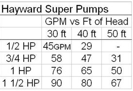 Hayward Super Pumps Table